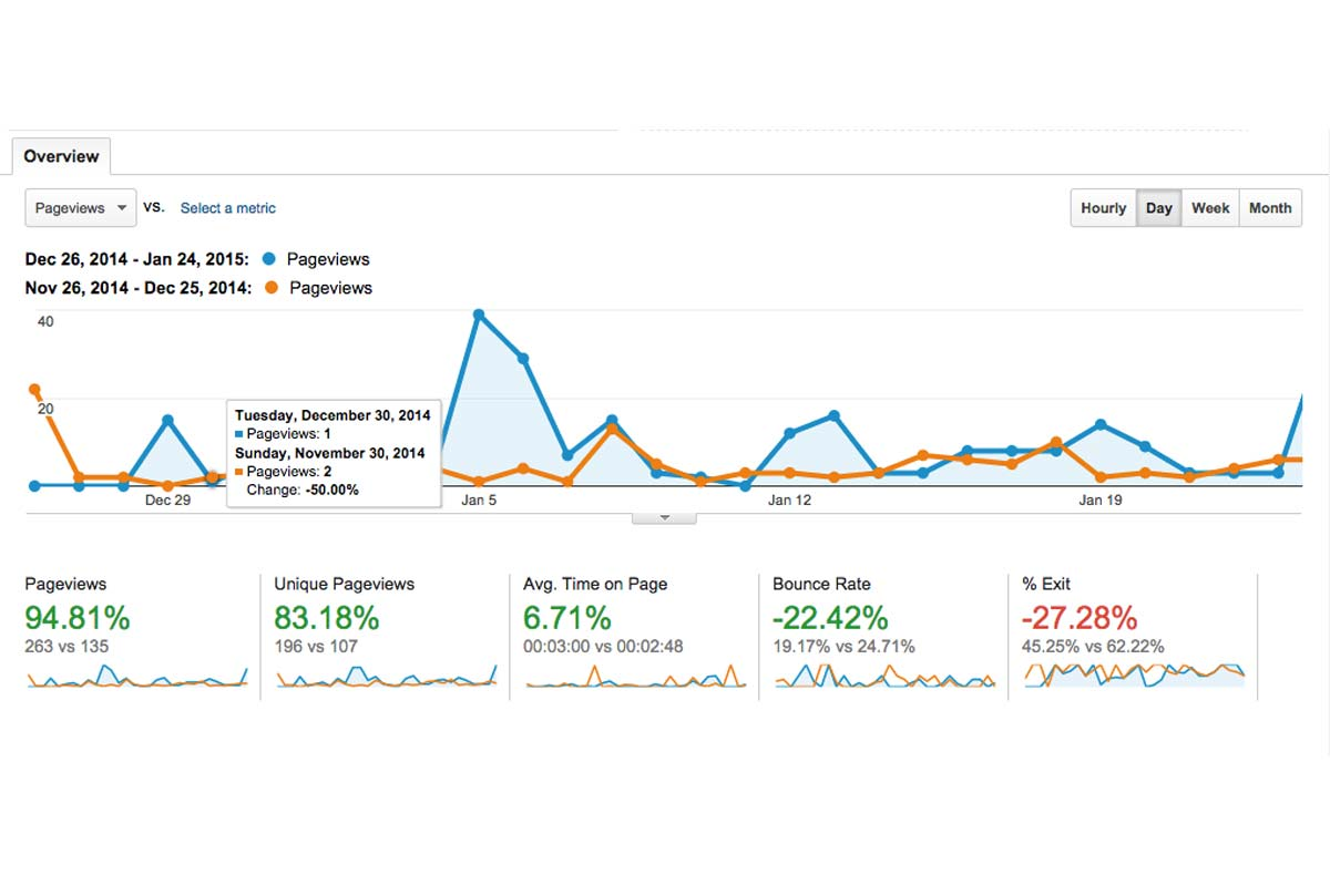 Traffic monatlich Blog GA vs. WP Stats
